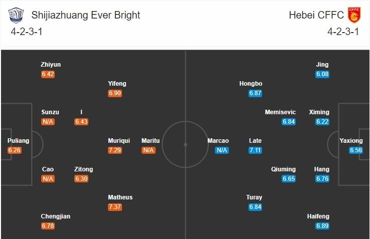 Đội hình dự kiến Shijiazhuang vs Hebei
